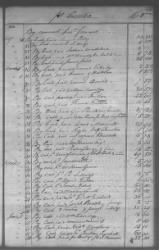 Cherokee And Chickasaw Ledger, 1801-1809 › Page 118 - Fold3.com